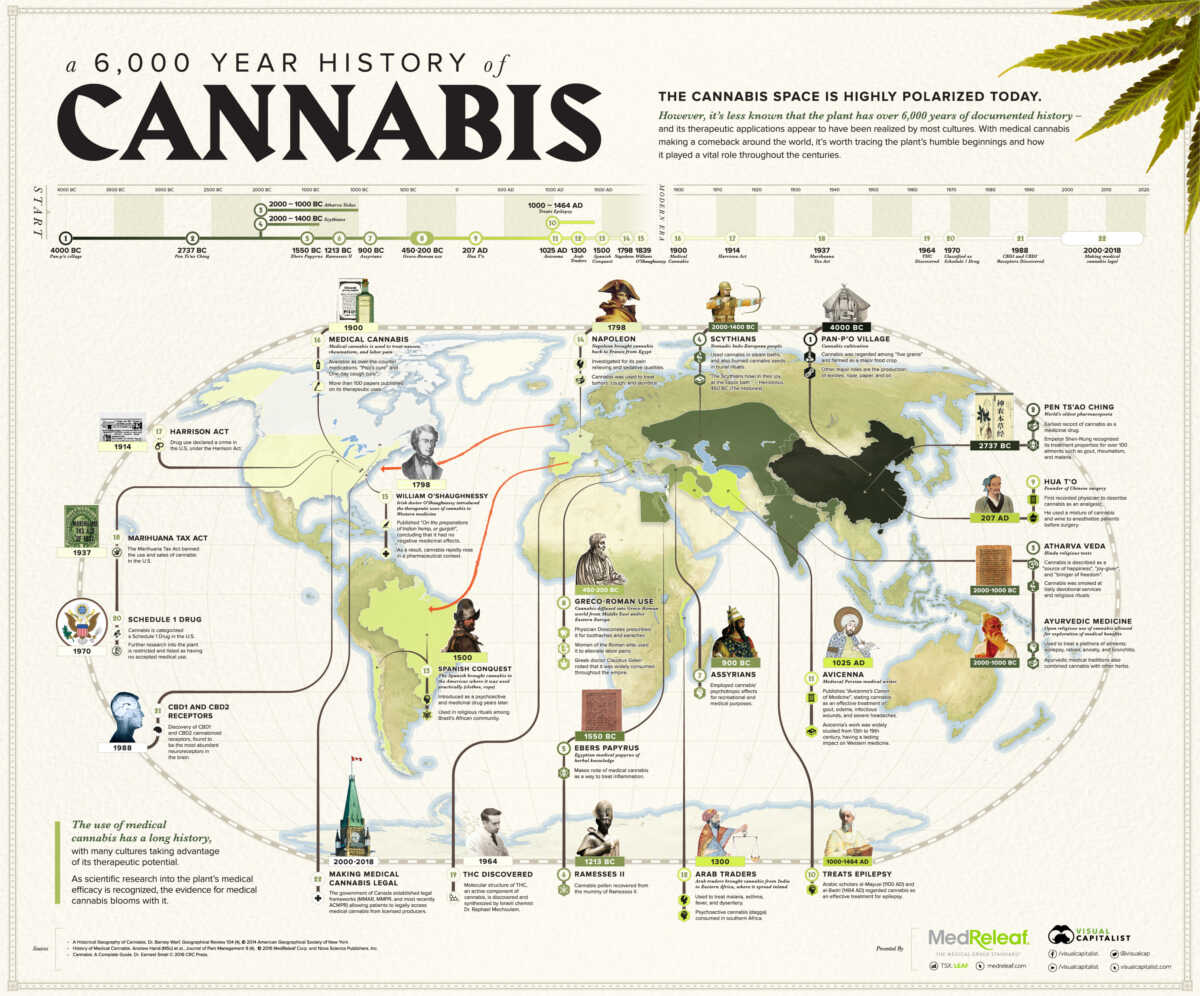 Historie-cannabis